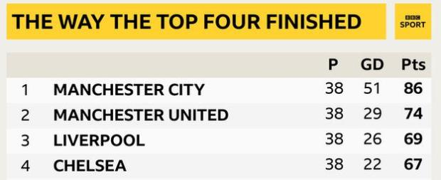 Snapshot showing the top four of the Premier League: 1st Man City, 2nd Man Utd, 3rd Liverpool & 4th Chelsea
