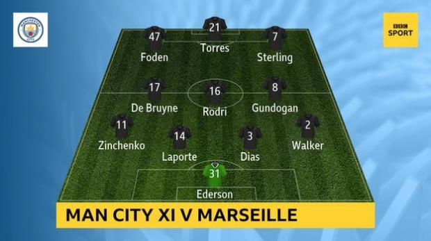 Snapshot showing Man City's XI v Marseille: Ederson, Walker, Dias, Laporte, Zinchenko, Gundogan, Rodri, De Bruyne, Sterling, Torres, Foden