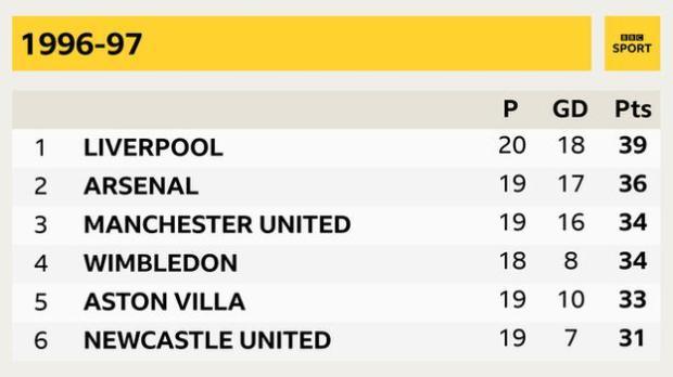 1996 97 season Liverpool, Arsenal, Manchester United, Wimbledon, Aston Villa, Newcastle