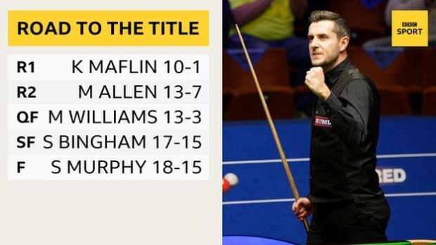 Selby's road to the title