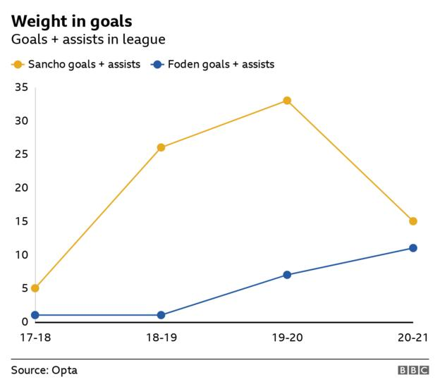 Graph showing Sancho and Foden's goal contributions each season