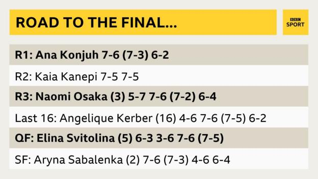Fernandez's road to the final
