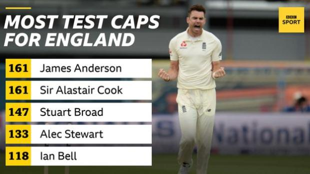 Graphic showing most Test caps for England - James Anderson 161, Sir Alastair Cook 161, Stuart Broad 147, Alec Stewart 133, Ian Bell 118