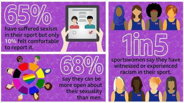 sport An infographic saying: 65% have suffered sexism in their sport but only 10% felt comfortable to report it, 68% say they can be more open about their sexuality than men, 1 in 5 sportswomen say they have witnessed or experienced racism in their sport