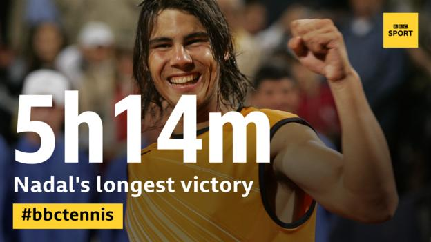 Rafael Nadal's longest win came in an epic Rome Masters final against Guillermo Coria in 2005, which lasted five hours and 14 minutes