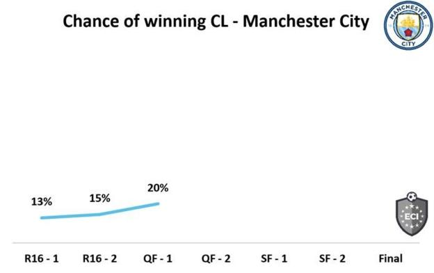 Manchester City are second favourites to win the Champions League, according to the Euro Club Index