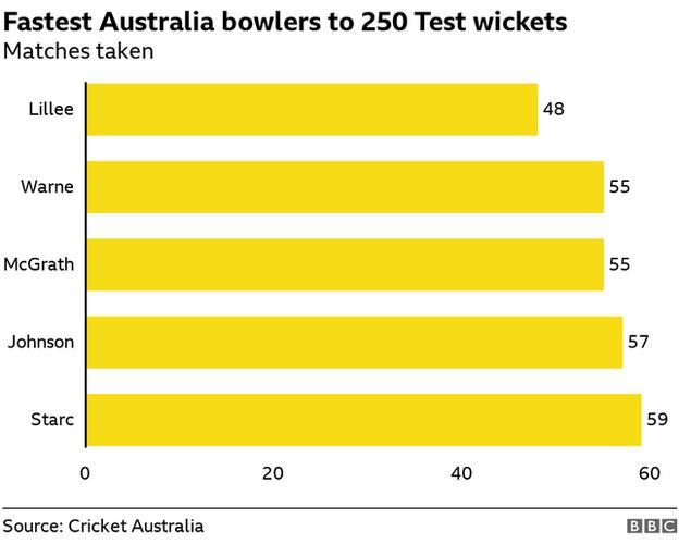 Fastest Australians to 250 Test wickets - Lillee, McGrath, Warne, Johnson, Starc