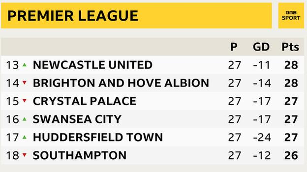Premier League table snapshot: Newcastle 13th, Brighton in 14th, Crystal Palace 15th, Swansea 16th, Huddersfield in 17th and Southampton 18th.