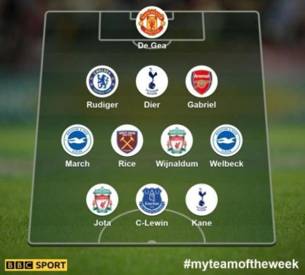 Team of the week: De Gea; Rudiger, Dier, Gabriel; March, Rice, Wijnaldum, Welbeck; Jota, Calvert-Lewin, Kane