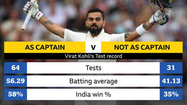 Graphic showing Virat Kohli's Tes record. As captain: 64 Tests, average 56.29, India 58% win percentage; not as captain: 31 Tests, average 41.13, India 35% win percentage