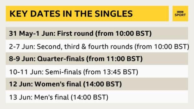Key dates in the French Open singles