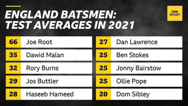Graphic showing England batsmen's Test averages in 2021: Joe Root 66, Dawid Malan 35, Rory Burns 32, Jos Buttler 29, Haseeb Hameed 28, Dan Lawrence 27, Ben Stokes 25, Jonny Bairstow 25, Ollie Pope 25, Dom Sibley 20 (minimum two Tests)