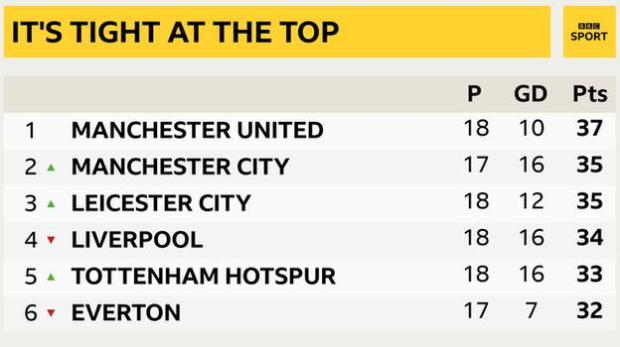 Snapshot of the top of the Premier League: 1st Man Utd, 2nd Man City, 3rd Leicester, 4th Liverpool, 5th Tottenham and 6th Everton