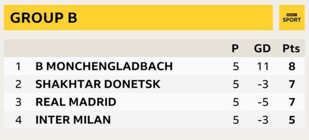 Group B - Borussia Monchengladbach (8), Shakhtar Donetsk (7), Real Madrid (7), Inter Milan (5)