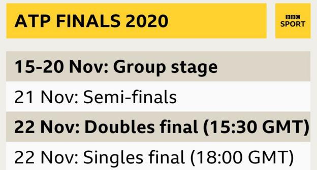 The group stage takes place 15-20 November, with the semi-finals on 21 November and finals on 22 November