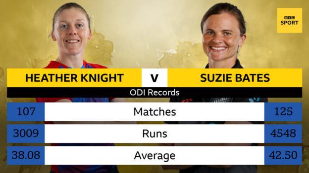 Heather Knight and Suzie bates graphic