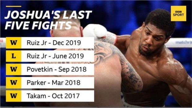 Graphic showing Anthony Joshua's past five fights
