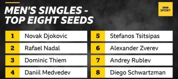 Novak Djokovic leads the seedings in the Australian Open men's singles