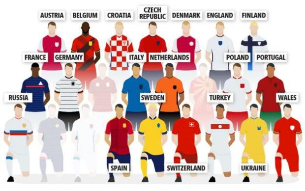 Austria, Belgium, Croatia, Czech Republic, Denmark, England, Finland, France, Germany, Italy, Netherlands, Poland, Portugal, Russia, Spain, Sweden, Switzerland, Turkey, Ukraine, Wales