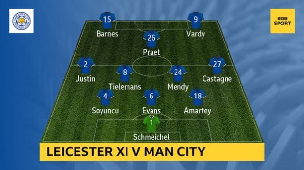 Graphic showing Leicester's starting XI v Man City: Schmeichel; Castagne, Amartey, Evans, Soyuncu, Jones; Tielemans, Mendy; Praet, Vardy, Barnes