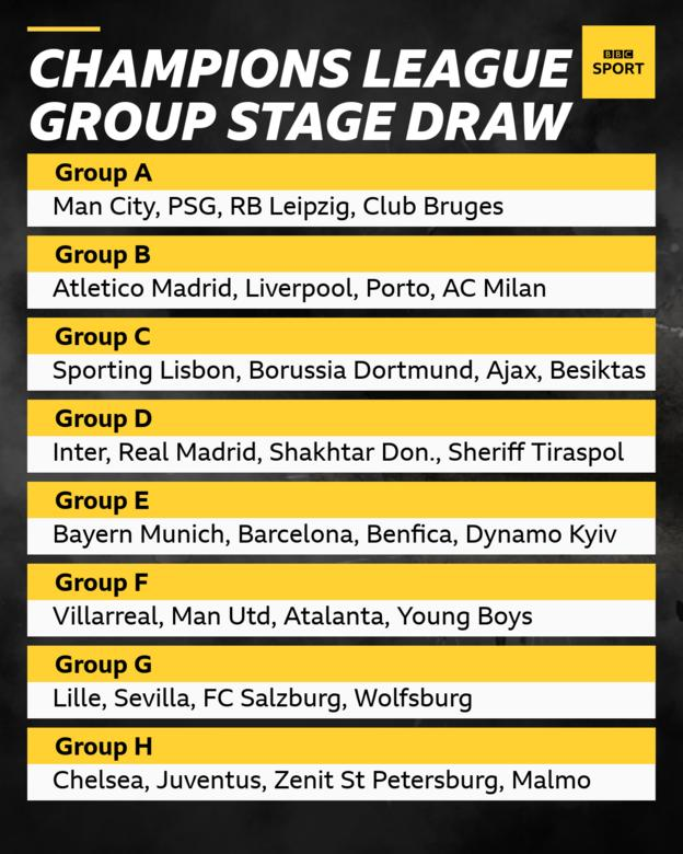 Champions League 2021-22 group stage draw