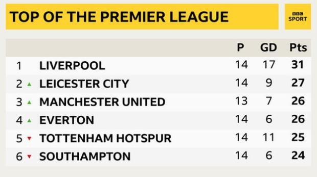 Snapshot showing the top of the Premier League table: 1st Liverpool, 2nd Leicester, 3rd Man Utd, 4th Everton, 5th Tottenham & 6rh Southampton