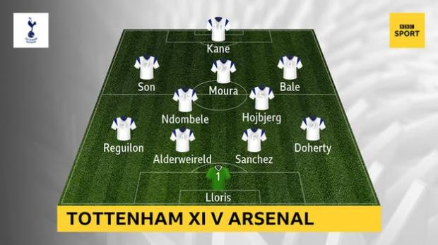 Graphic showing Tottenham's starting XI versus Arsenal: Lloris, Doherty, Sanchez, Alderweireld, Reguilon, Hojbjerg, Ndombele, Bale, Moura, Son, Kane