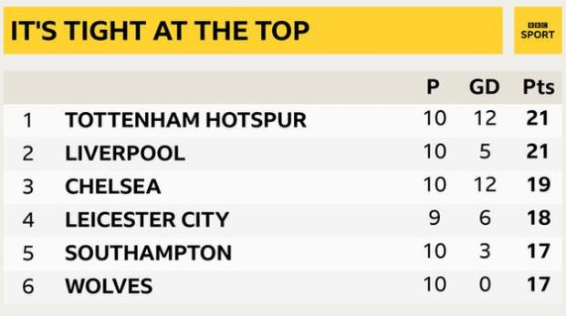 Snapshot showing the top of the Premier League: 1st Tottenham, 2nd Liverpool, 3rd Chelsea, 4th Leicester, 5th Southampton & 6th Wolves