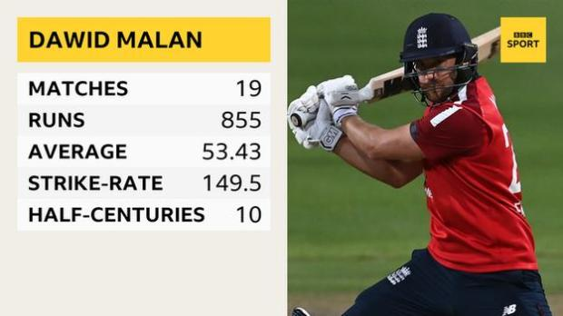 A graphic showing Dawid Malan's T20 international career stats: 19 matches, 855 runs, average of 53.43, strike-rate of 149.5 and 10 half-centuries
