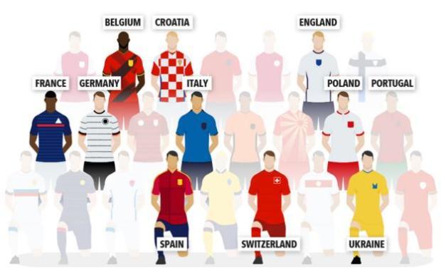 Belgium, Croatia, England, France, Germany, Italy, Poland, Portugal, Spain, Switzerland, Ukraine