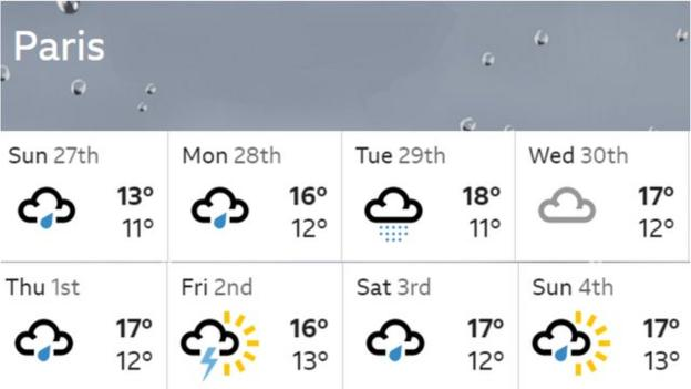 Paris weather for the first week