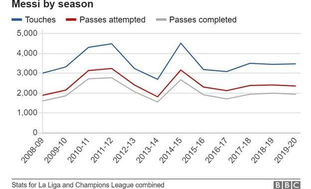 sport Messi's touches, passes and passes completed per season