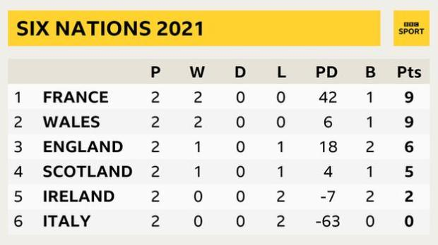 France lead the Six Nations standings