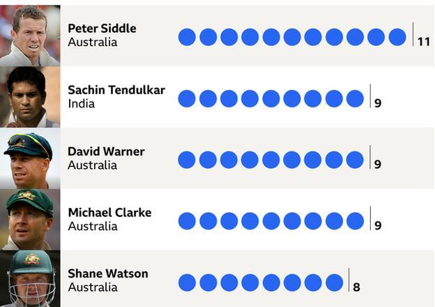James Anderson - batsmen dismissed most. Peter Siddle, Sachin Tendulkar, David Warner, Michael Clarke, Shane Watson