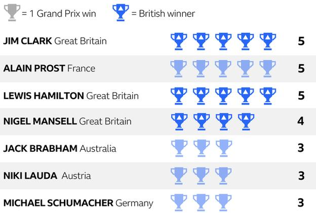 A table showing the number of Grand Prix wins attributed to top racers including Hamilton, Lauda and Schumacher