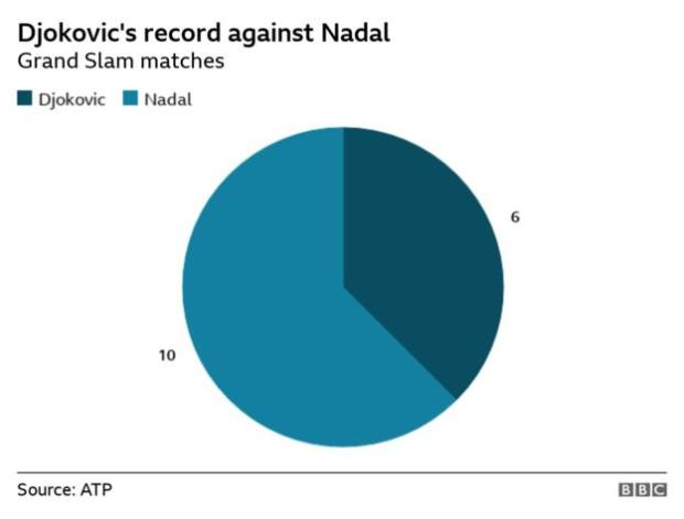 Pie chart showing Djokovic has won six of his 16 Grand Slam matches against Nadal
