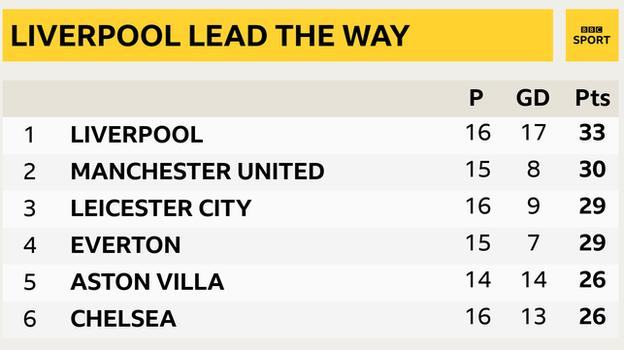 Snapshot of the top of the Premier League table: 1st Liverpool, 2nd Man Utd, 3rd Leicester, 4th Everton, 5th Aston Villa & 6th Chelsea