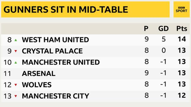 Snapshot showing 8th to 13th in the Premier League: 8th West Ham, 9th Crystal Palace, 10th Man Utd, 11th Arsenal, 12h Wolves & 13th Man City