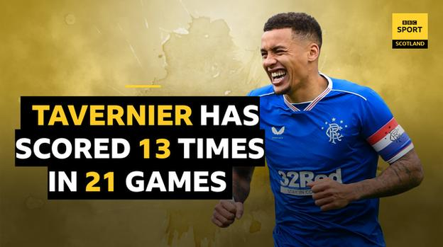 James Tavernier has scored 13 times in 21 games