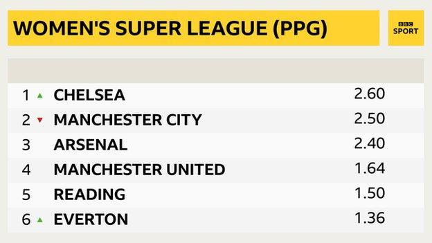 WSL table based on PPG