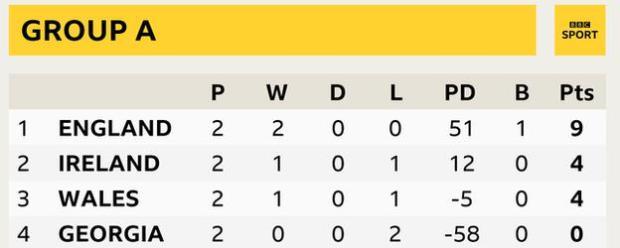 Group A table. 1 England P 2, W 2, D 0, L 0 , PD 51, B 1, Pts 9. 2 Ireland P 2, W1, D 0, L 1, PD 12, B 0, Pts 4. 2 Wales P 2, W 1, D 0, L 1, PD -5, B 0, Pts 4. 4 Georgia P 2, W 0, D 0, L 2, PD -58, B 0, Pts 0.