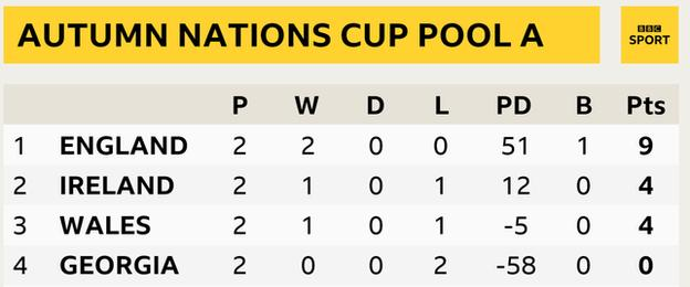 Autumn Nations Cup pool a