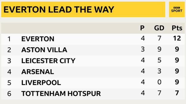 Snapshot showing the top of the Premier League: 1st Everton, 2nd Aston Villa, 3rd Leicester, 4th Arsenal, 5th Liverpool & 6th Tottenham