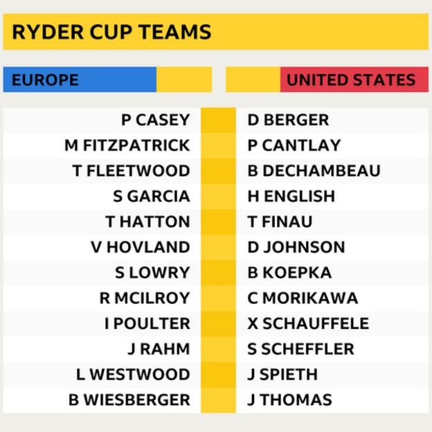 Europe and US Ryder Cup teams for Whistling Straits