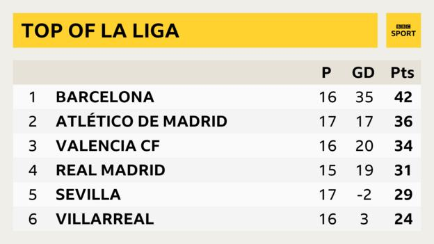La Liga table - Barcelona are 11 points above Real Madrid