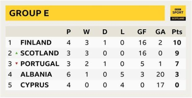 Group E table