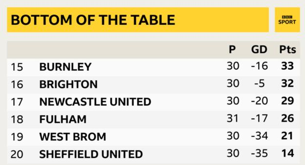 Fulham are 18th in the table, three points from safety with seven games remaining