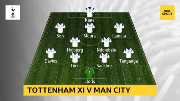 Graphic showing Tottenham's starting XI vs Man City: Lloris, Tanganga, Sanchez, Dier, Davies, Ndombele, Hojbjerg, Lamela, Moura, Son, Kane