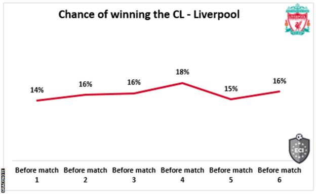 A graph showing Liverpool's chances of winning the Champions League at 16%