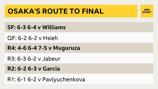 Naomi Osaka's path to the Australian Open final